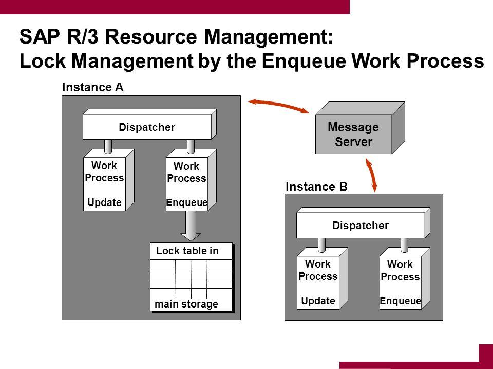 SAP R/3 Resource Management: Lock Management by the Enqueue Work Process Work Process Update Work Process Enqueue Dispatcher Work Process Update Work