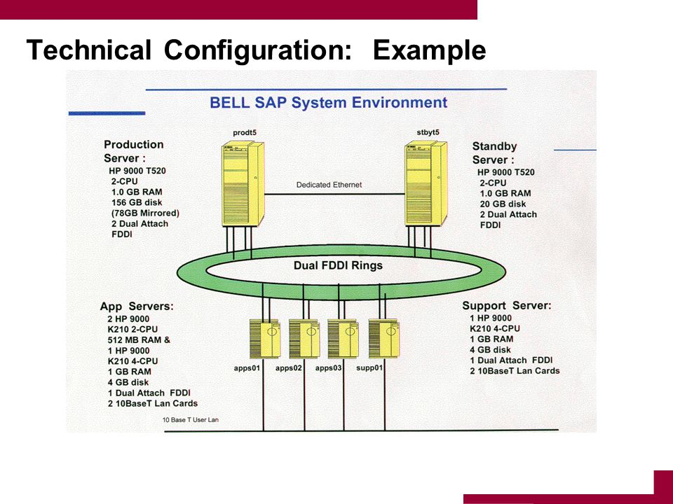 Technical Configuration: Example