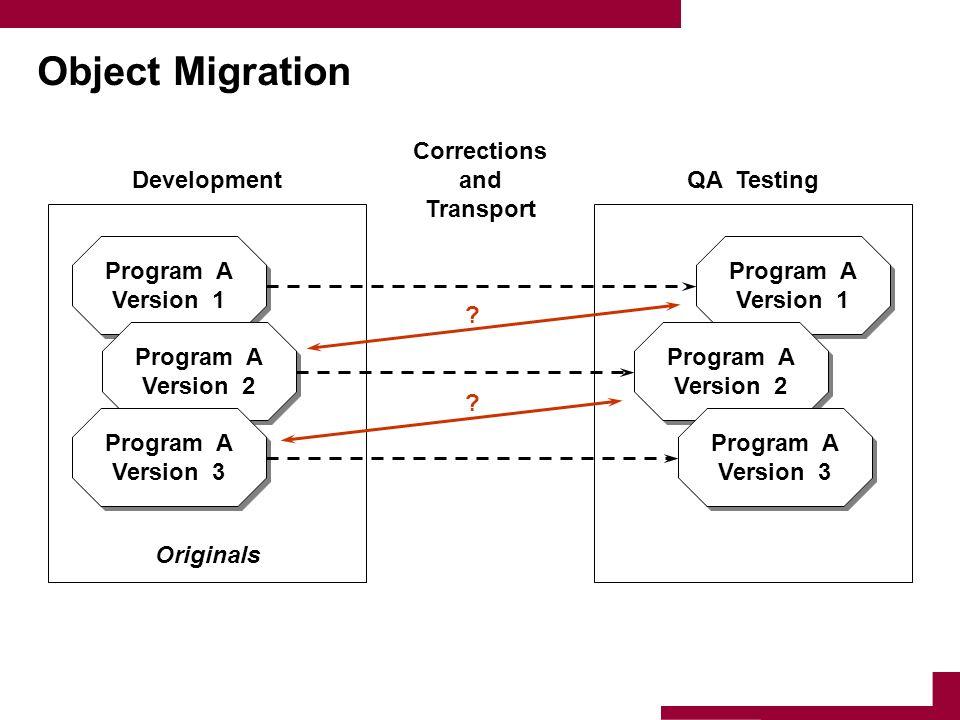 Object Migration Program A Version 1 Program A Version 1 Program A Version 2 Program A Version 2 Program A Version 3 Program A Version 3 Program A Ver