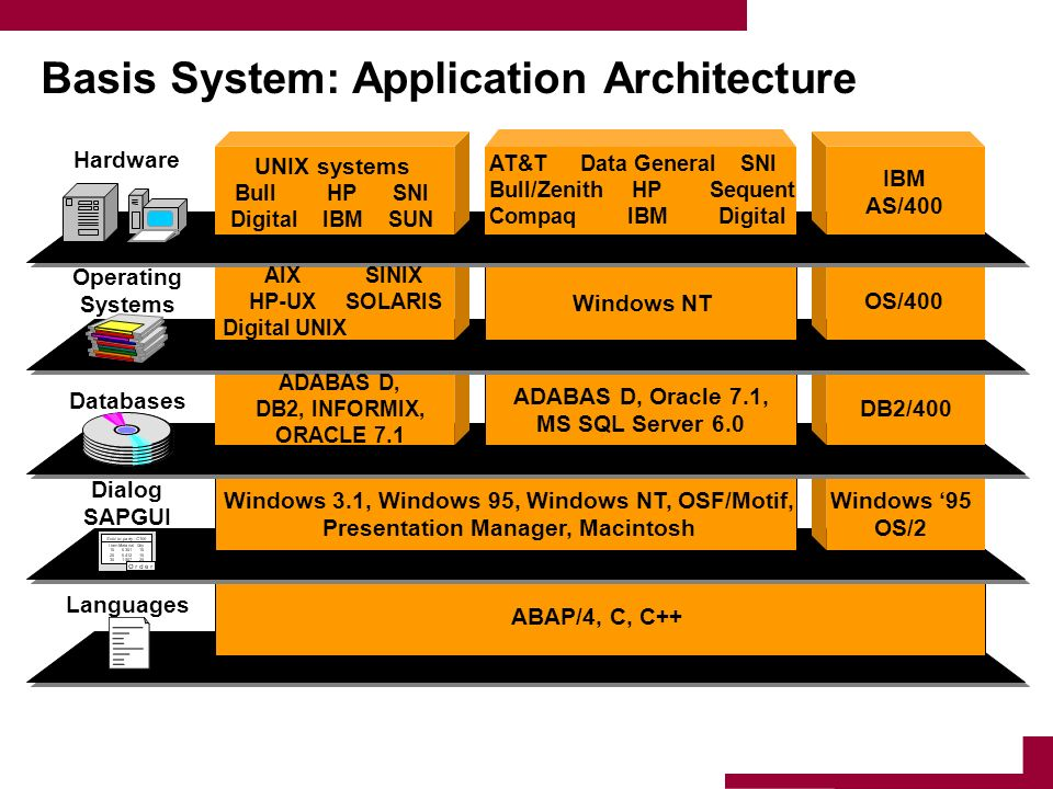 Basis System: Application Architecture Windows 3.1, Windows 95, Windows NT, OSF/Motif, Presentation Manager, Macintosh ABAP/4, C, C++ DB2/400 OS/400 W