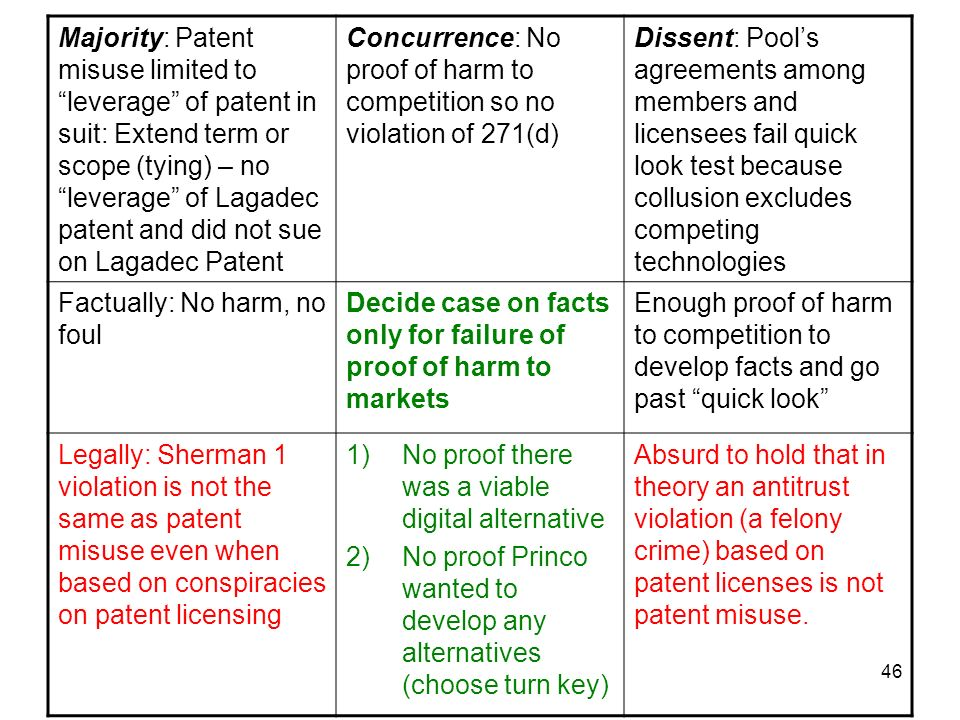 46 Majority: Patent misuse limited to leverage of patent in suit: Extend term or scope (tying) – no leverage of Lagadec patent and did not sue on Lagadec Patent Concurrence: No proof of harm to competition so no violation of 271(d) Dissent: Pools agreements among members and licensees fail quick look test because collusion excludes competing technologies Factually: No harm, no foul Decide case on facts only for failure of proof of harm to markets Enough proof of harm to competition to develop facts and go past quick look Legally: Sherman 1 violation is not the same as patent misuse even when based on conspiracies on patent licensing 1)No proof there was a viable digital alternative 2)No proof Princo wanted to develop any alternatives (choose turn key) Absurd to hold that in theory an antitrust violation (a felony crime) based on patent licenses is not patent misuse.