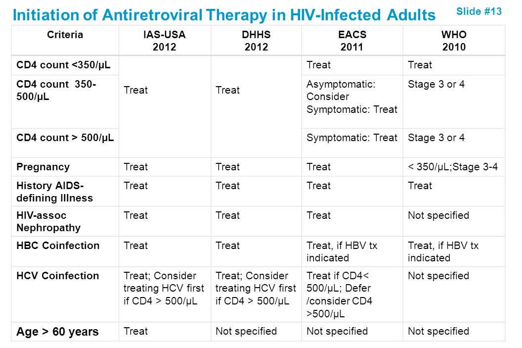 Slide #13 Initiation of Antiretroviral Therapy in HIV-Infected Adults CriteriaIAS-USA 2012 DHHS 2012 EACS 2011 WHO 2010 CD4 count <350/µL Treat CD4 co