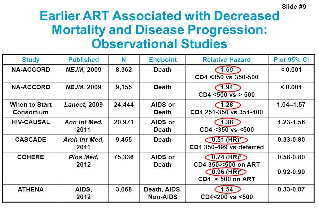 Slide #9 Earlier ART Associated with Decreased Mortality and Disease Progression: Observational Studies StudyPublishedNEndpointRelative HazardP or 95%