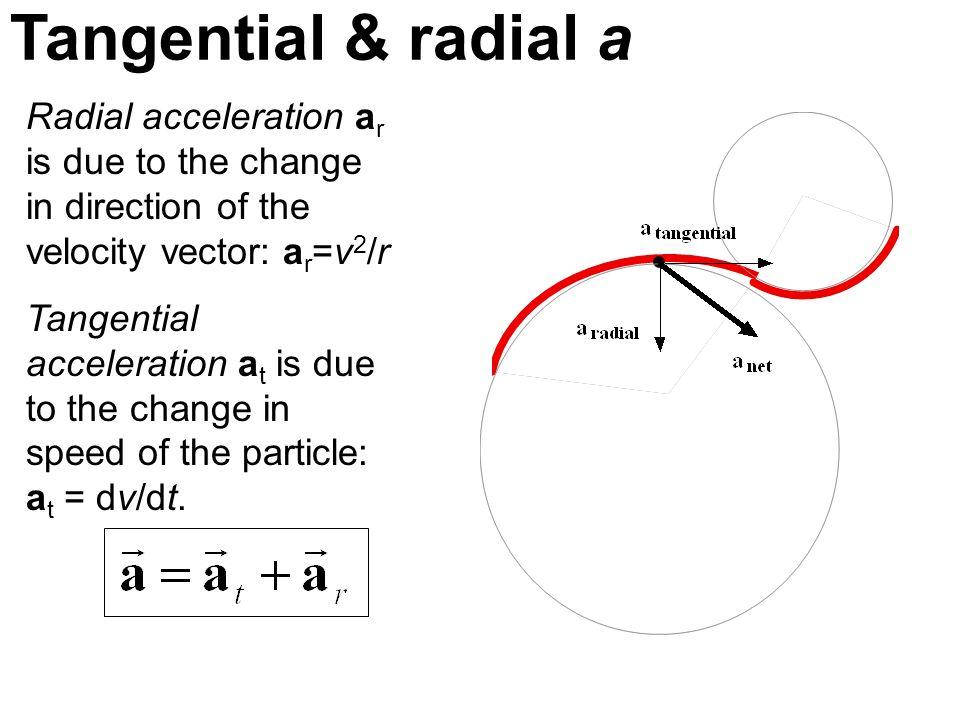 Tangential & radial a Radial acceleration a r is due to the change in direction of the velocity vector: a r =v 2 /r Tangential acceleration a t is due
