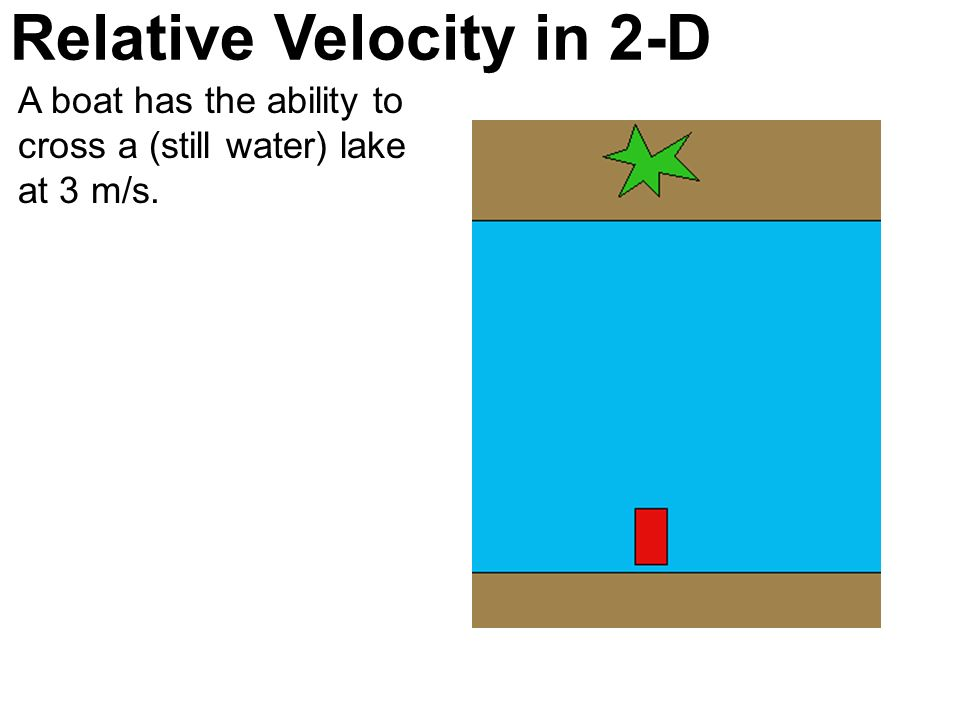 Relative Velocity in 2-D A boat has the ability to cross a (still water) lake at 3 m/s.
