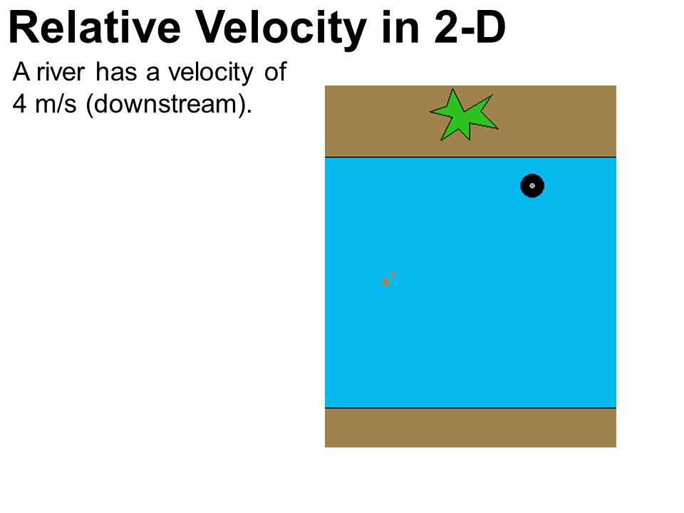 Relative Velocity in 2-D A river has a velocity of 4 m/s (downstream).