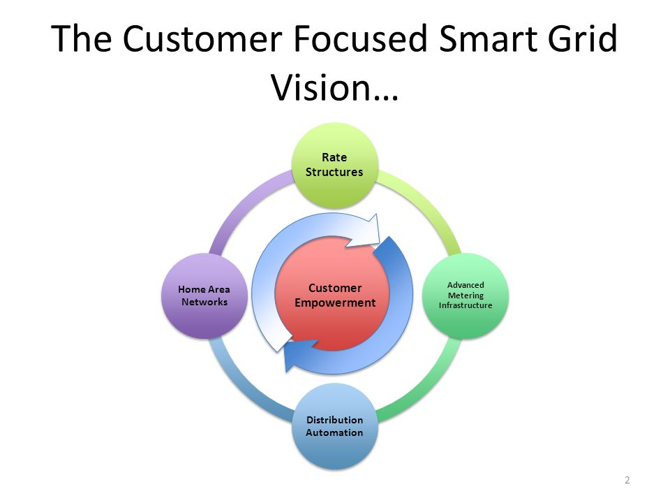 The Customer Focused Smart Grid Vision… Customer Empowerment Rate Structures Advanced Metering Infrastructure Distribution Automation Home Area Networ