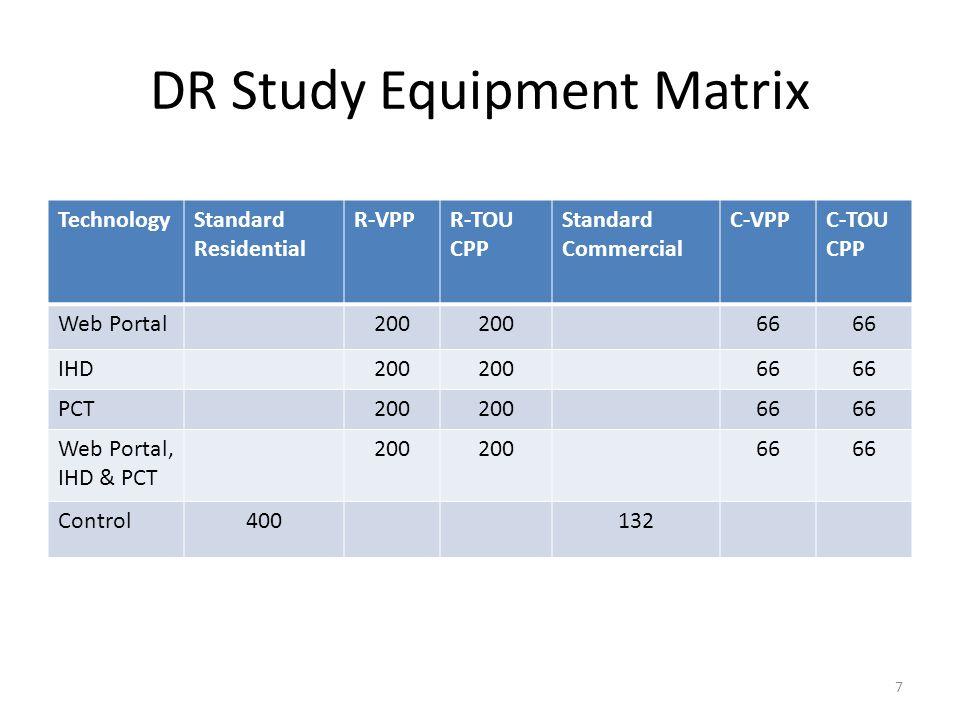 DR Study Equipment Matrix TechnologyStandard Residential R-VPPR-TOU CPP Standard Commercial C-VPPC-TOU CPP Web Portal200 66 IHD200 66 PCT200 66 Web Po