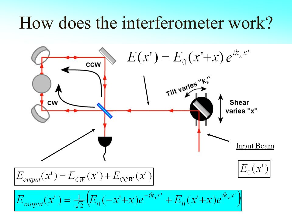 How does the interferometer work? Input Beam