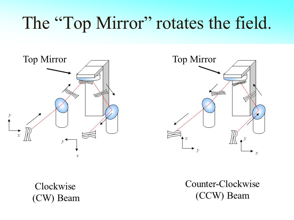 The Top Mirror rotates the field.