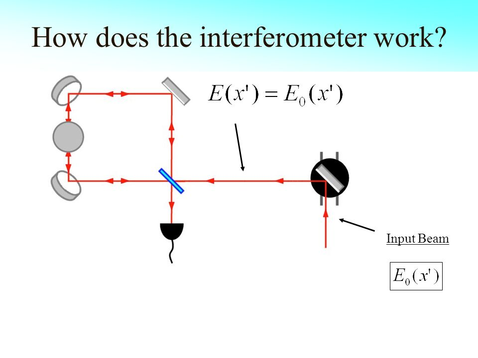 How does the interferometer work Input Beam