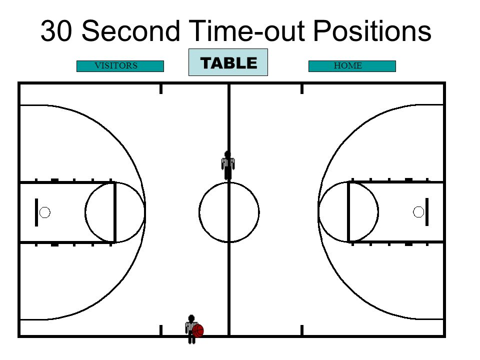 Throw-in TABLE VISITORSHOME Throw-in table side Full Time-out Positions Free throw