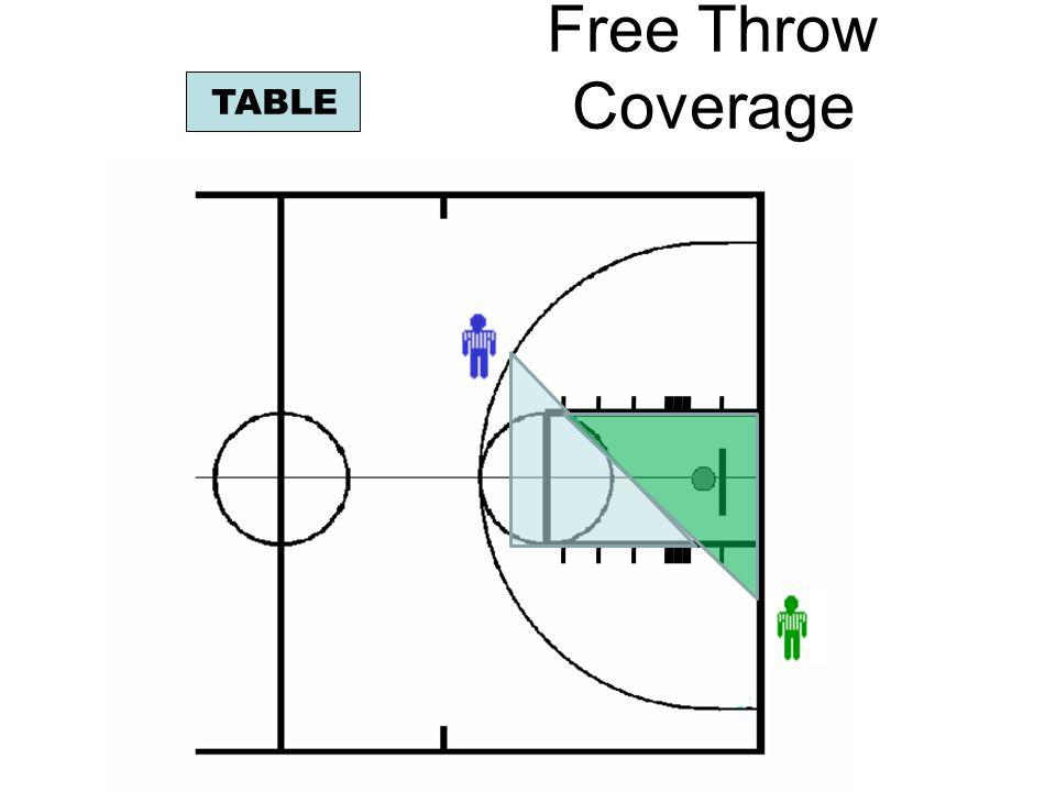 Held Ball Calling Procedure TABLE