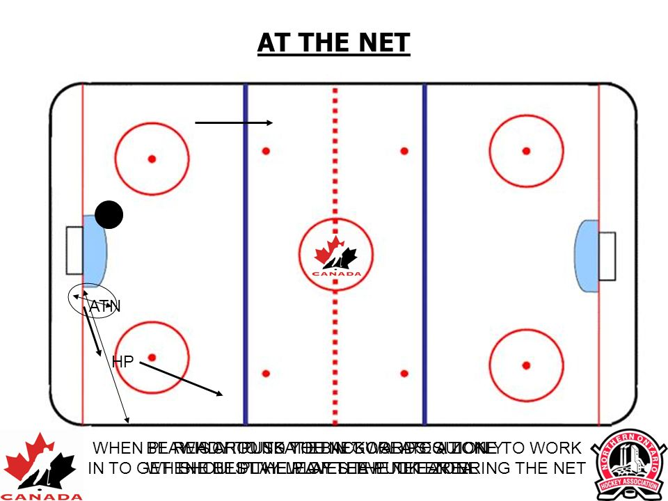 ATN AT THE NET HP WHEN PLAY IS AROUND THE NET CREATE A ZONE TO WORK IN TO GET THE BEST VIEW OF THE PUCK ENTERING THE NET BE READY TO SKATE BACKWARDS Q