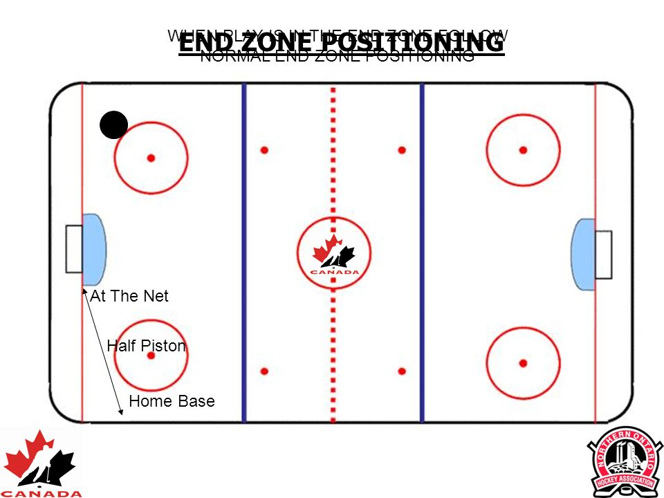 At The Net Half Piston Home Base END ZONE POSITIONING WHEN PLAY IS IN THE END ZONE FOLLOW NORMAL END ZONE POSITIONING
