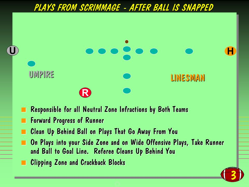 3 Responsible for all Neutral Zone Infractions by Both Teams Responsible for all Neutral Zone Infractions by Both Teams Forward Progress of Runner Forward Progress of Runner Clean Up Behind Ball on Plays That Go Away From You Clean Up Behind Ball on Plays That Go Away From You On Plays into your Side Zone and on Wide Offensive Plays, Take Runner and Ball to Goal Line.
