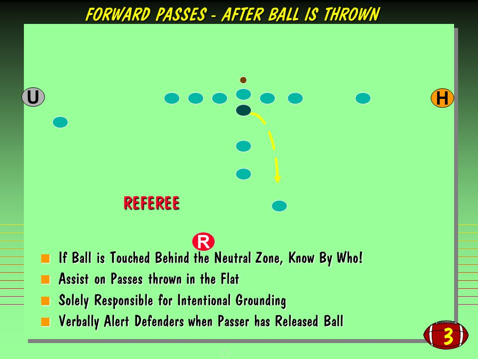 3 If Ball is Touched Behind the Neutral Zone, Know By Who! If Ball is Touched Behind the Neutral Zone, Know By Who! Assist on Passes thrown in the Fla