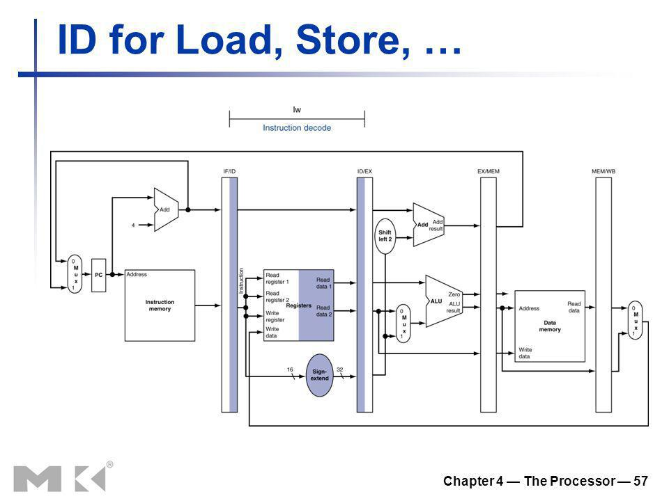 Chapter 4 The Processor 57 ID for Load, Store, …