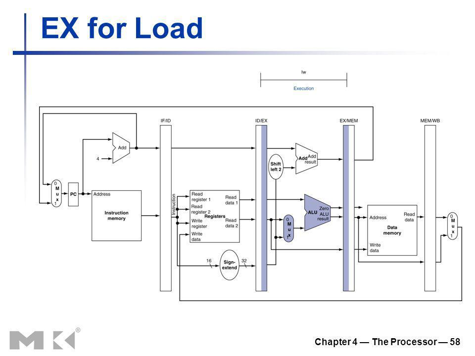 Chapter 4 The Processor 58 EX for Load