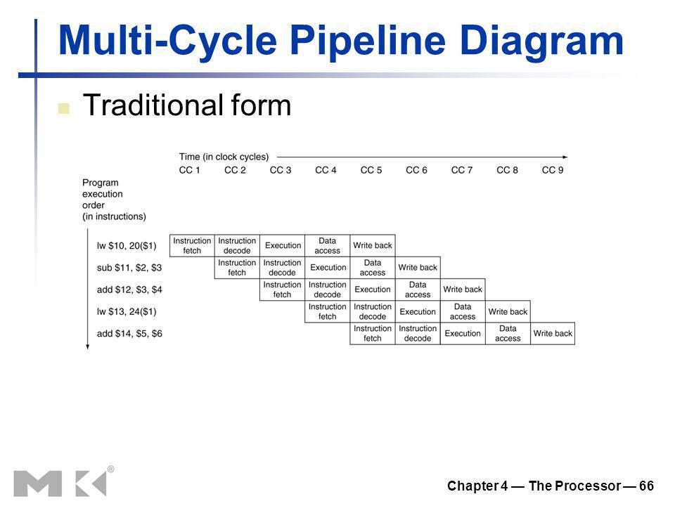 Chapter 4 The Processor 66 Multi-Cycle Pipeline Diagram Traditional form