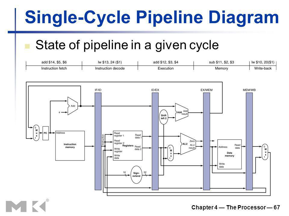 Chapter 4 The Processor 67 Single-Cycle Pipeline Diagram State of pipeline in a given cycle
