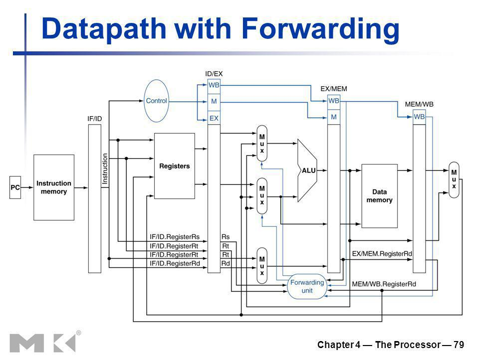 Chapter 4 The Processor 79 Datapath with Forwarding
