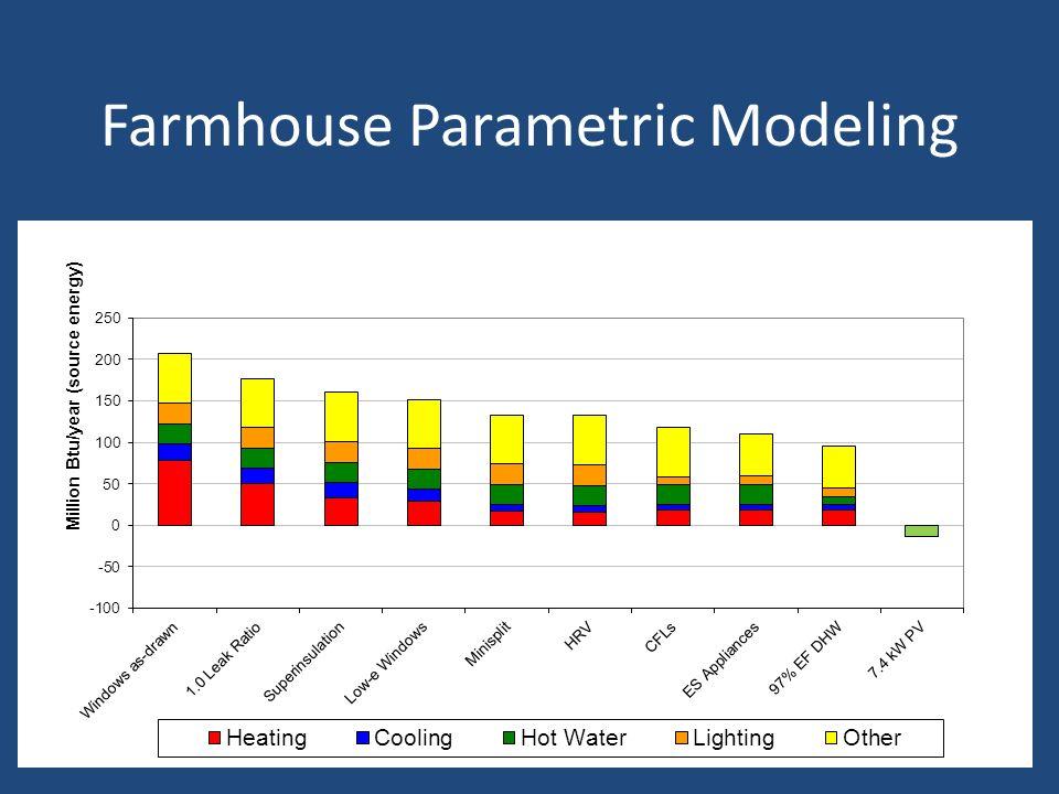 Farmhouse Parametric Modeling