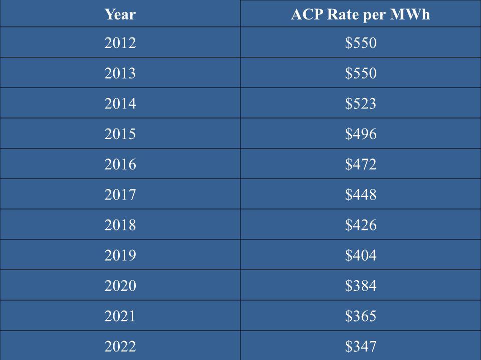 YearACP Rate per MWh 2012$550 2013$550 2014$523 2015$496 2016$472 2017$448 2018$426 2019$404 2020$384 2021$365 2022$347