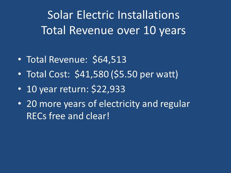 Solar Electric Installations Total Revenue over 10 years Total Revenue: $64,513 Total Cost: $41,580 ($5.50 per watt) 10 year return: $22,933 20 more y
