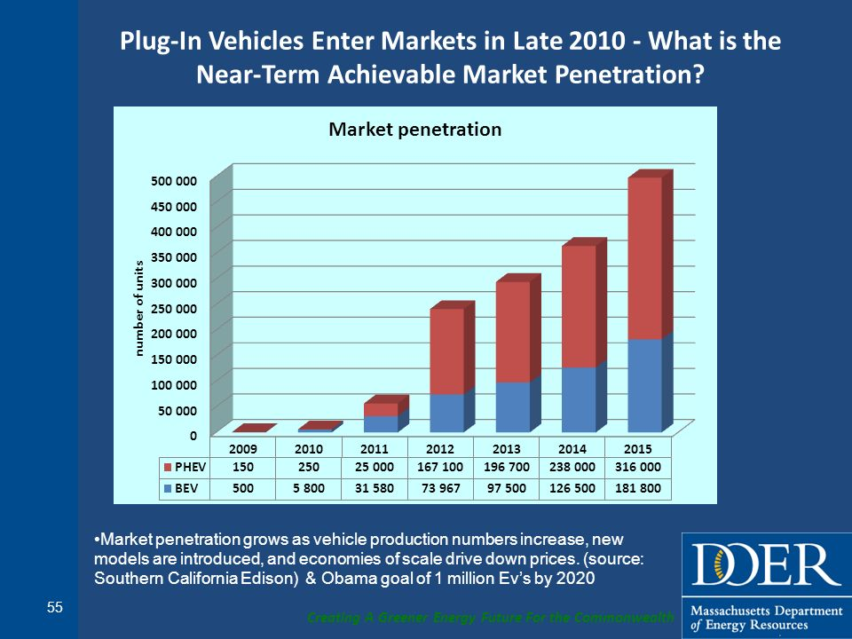 Creating A Greener Energy Future For the Commonwealth Plug-In Vehicles Enter Markets in Late 2010 - What is the Near-Term Achievable Market Penetratio