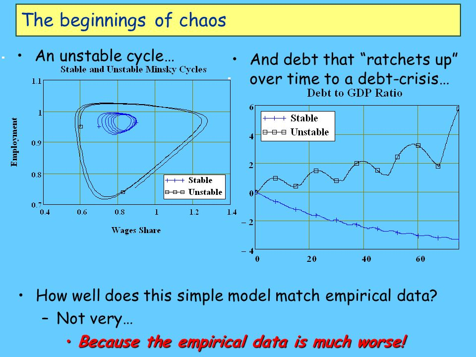 The beginnings of chaos An unstable cycle… And debt that ratchets up over time to a debt-crisis… How well does this simple model match empirical data?