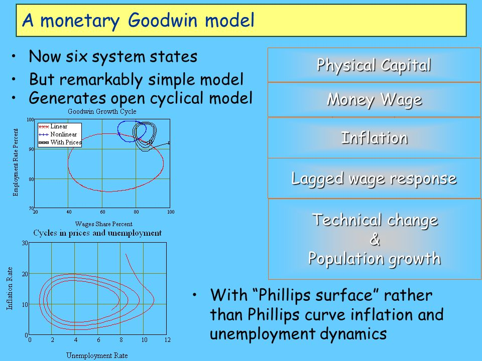 A monetary Goodwin model Now six system states But remarkably simple model Physical Capital Money Wage Inflation Lagged wage response Technical change