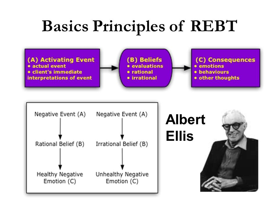 Basics Principles of REBT. Albert Ellis
