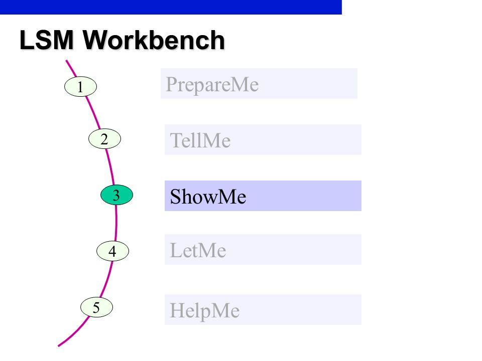 LSM Workbench 1 PrepareMe 2 TellMe 3 ShowMe 4 LetMe 5 HelpMe
