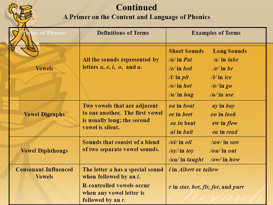 Continued A Primer on the Content and Language of Phonics Terms of PhonicsDefinitions of TermsExamples of Terms Vowels All the sounds represented by letters a, e, i, o, and u.