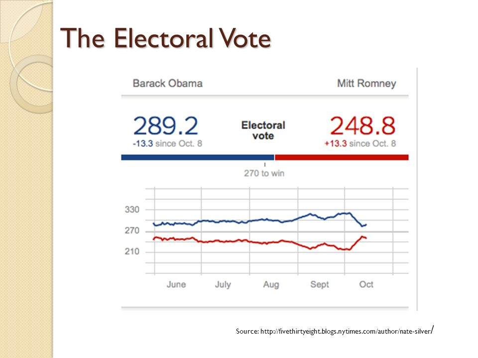 Source: http://fivethirtyeight.blogs.nytimes.com/author/nate-silver / The Electoral Vote