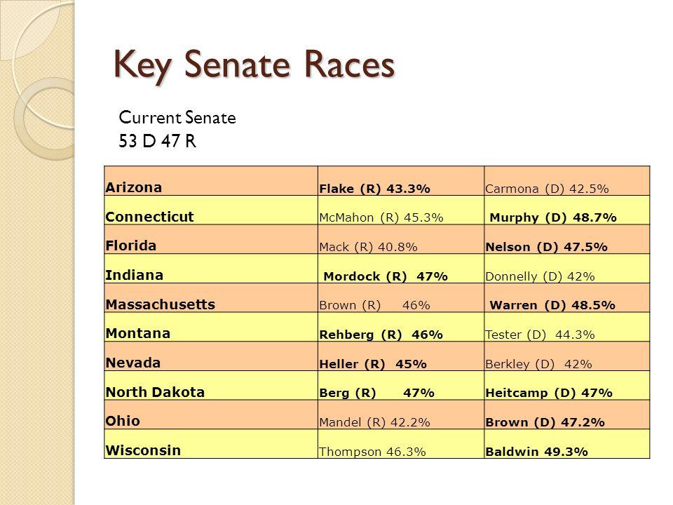 Key Senate Races Current Senate 53 D 47 R Arizona Flake (R) 43.3%Carmona (D) 42.5% Connecticut McMahon (R) 45.3% Murphy (D) 48.7% Florida Mack (R) 40.8%Nelson (D) 47.5% Indiana Mordock (R) 47%Donnelly (D) 42% Massachusetts Brown (R) 46% Warren (D) 48.5% Montana Rehberg (R) 46% Tester (D) 44.3% Nevada Heller (R) 45%Berkley (D) 42% North Dakota Berg (R) 47%Heitcamp (D) 47% Ohio Mandel (R) 42.2%Brown (D) 47.2% Wisconsin Thompson 46.3% Baldwin 49.3%