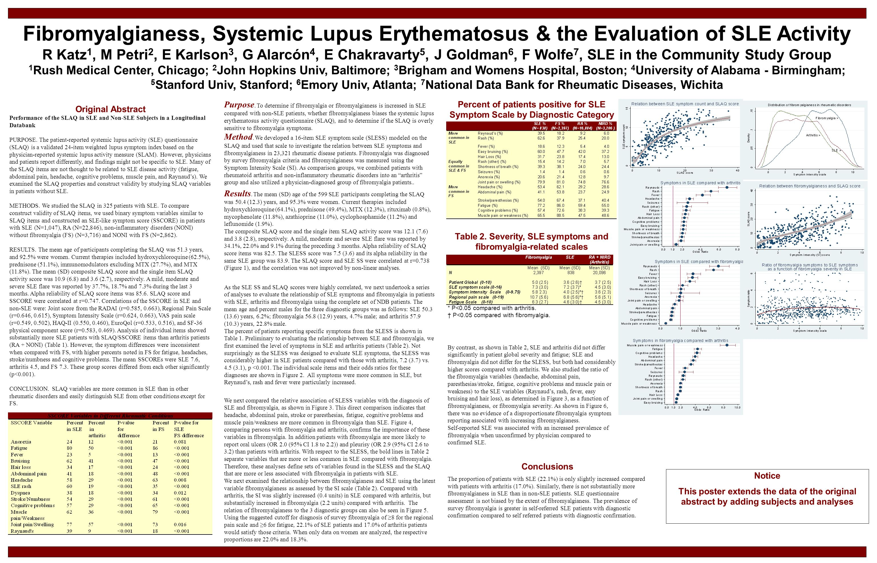 Fibromyalgianess, Systemic Lupus Erythematosus & the Evaluation of SLE Activity R Katz 1, M Petri 2, E Karlson 3, G Alarcón 4, E Chakravarty 5, J Goldman 6, F Wolfe 7, SLE in the Community Study Group 1 Rush Medical Center, Chicago; 2 John Hopkins Univ, Baltimore; 3 Brigham and Womens Hospital, Boston; 4 University of Alabama - Birmingham; 5 Stanford Univ, Stanford; 6 Emory Univ, Atlanta; 7 National Data Bank for Rheumatic Diseases, Wichita Original Abstract Performance of the SLAQ in SLE and Non-SLE Subjects in a Longitudinal Databank PURPOSE.