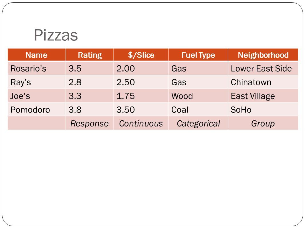 Pizzas NameRating$/SliceFuel TypeNeighborhood Rosarios3.52.00GasLower East Side Rays2.82.50GasChinatown Joes3.31.75WoodEast Village Pomodoro3.83.50CoalSoHo ResponseContinuousCategoricalGroup