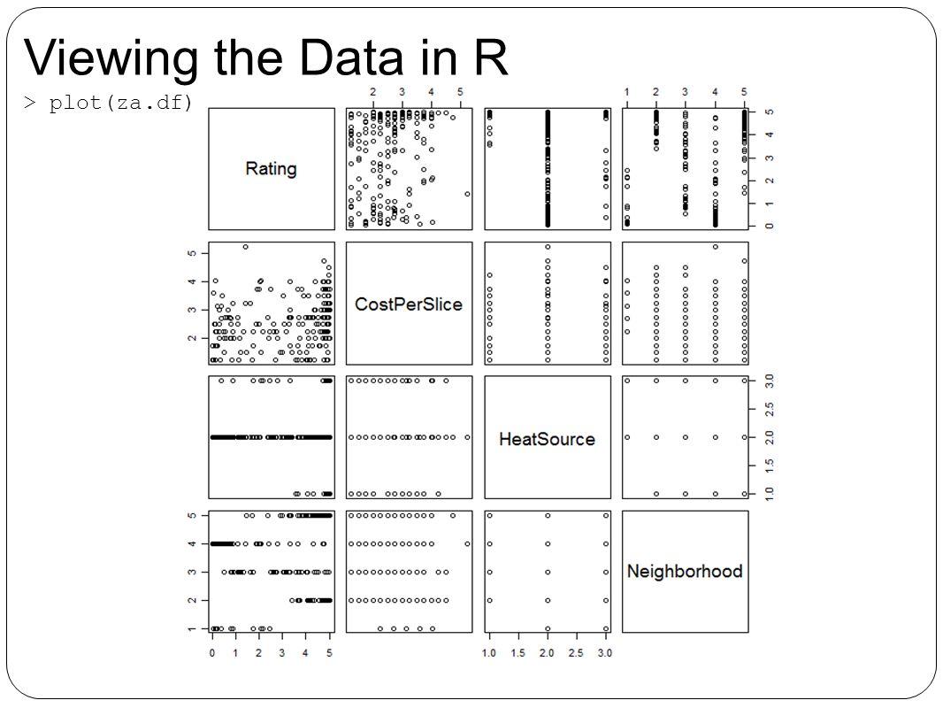 Viewing the Data in R > plot(za.df)