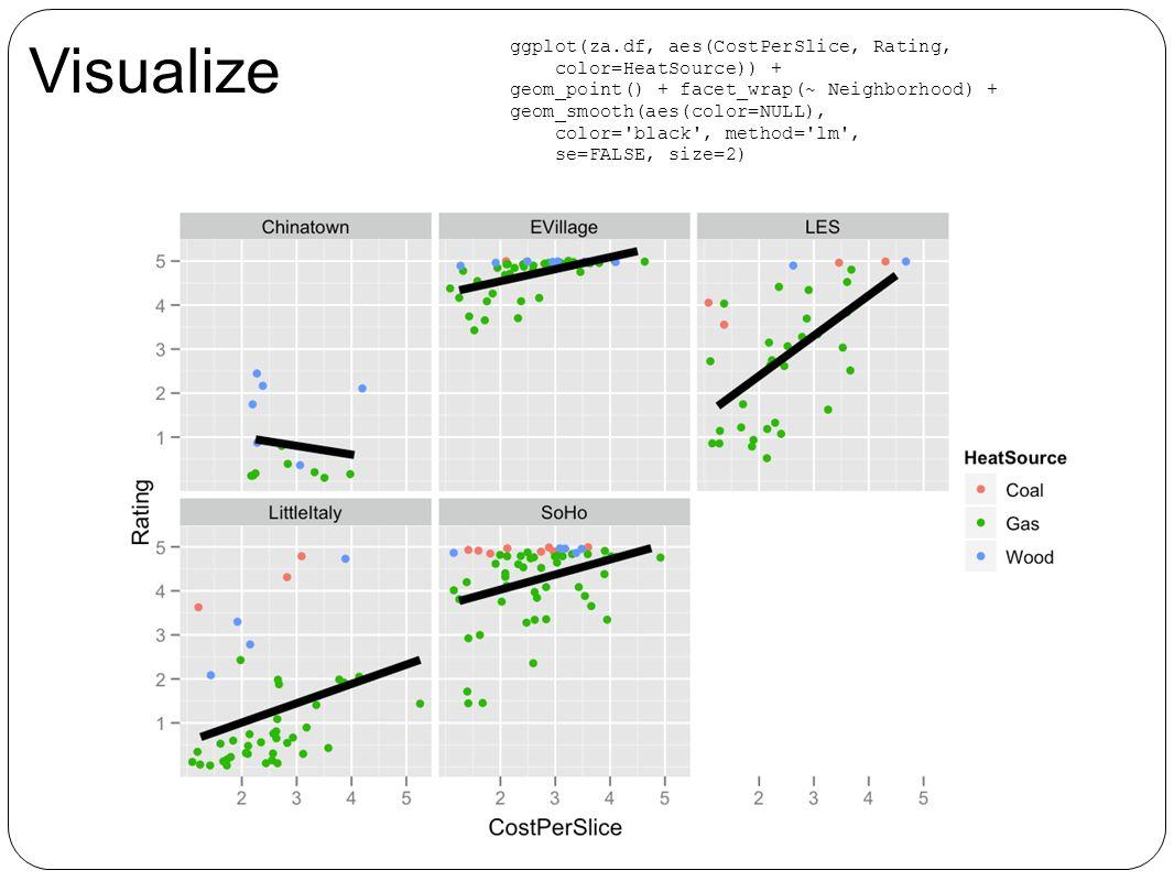 Visualize ggplot(za.df, aes(CostPerSlice, Rating, color=HeatSource)) + geom_point() + facet_wrap(~ Neighborhood) + geom_smooth(aes(color=NULL), color= black , method= lm , se=FALSE, size=2)