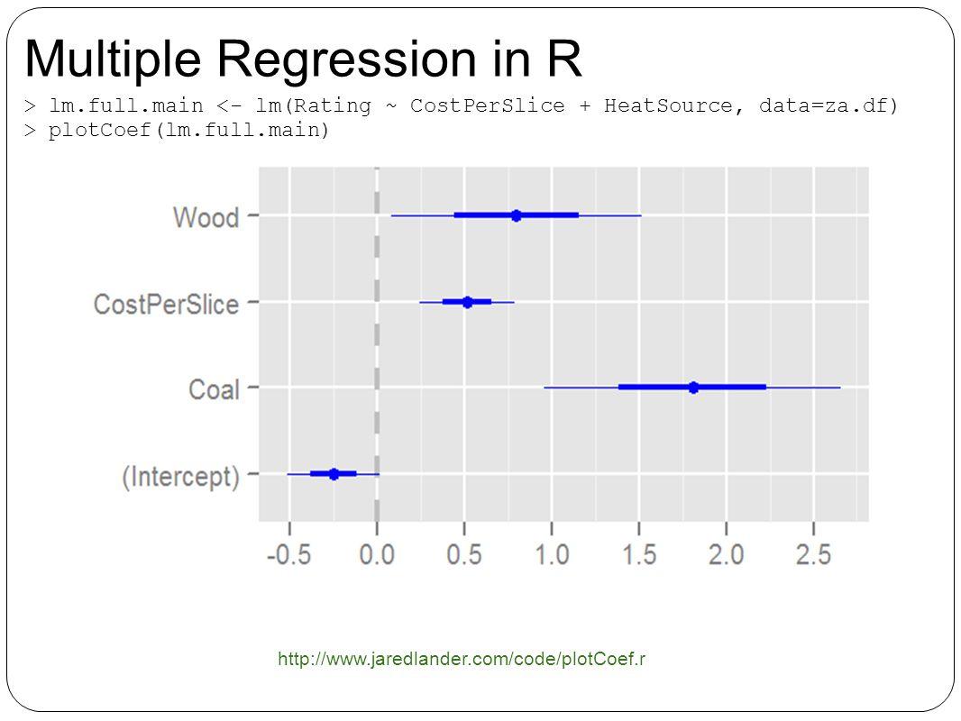 > lm.full.main plotCoef(lm.full.main) http://www.jaredlander.com/code/plotCoef.r Multiple Regression in R