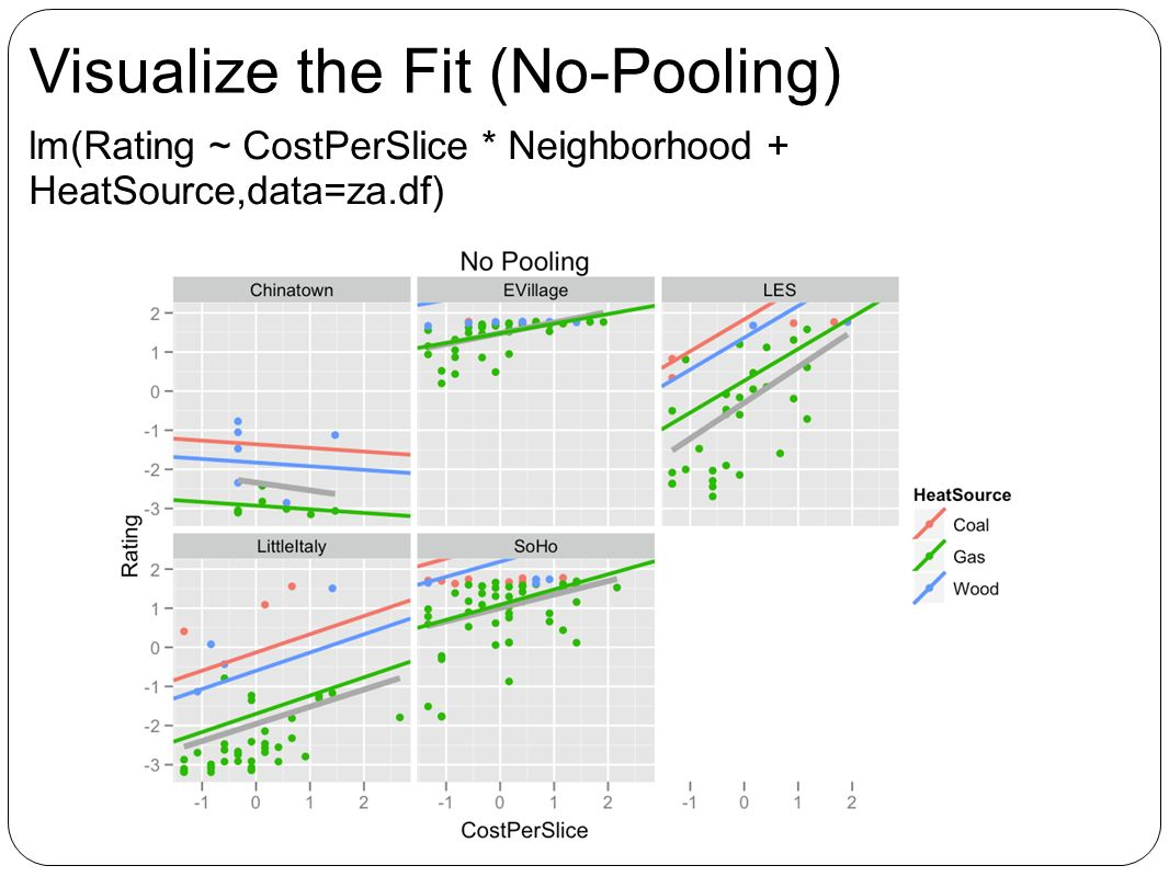 Visualize the Fit (No-Pooling) lm(Rating ~ CostPerSlice * Neighborhood + HeatSource,data=za.df)