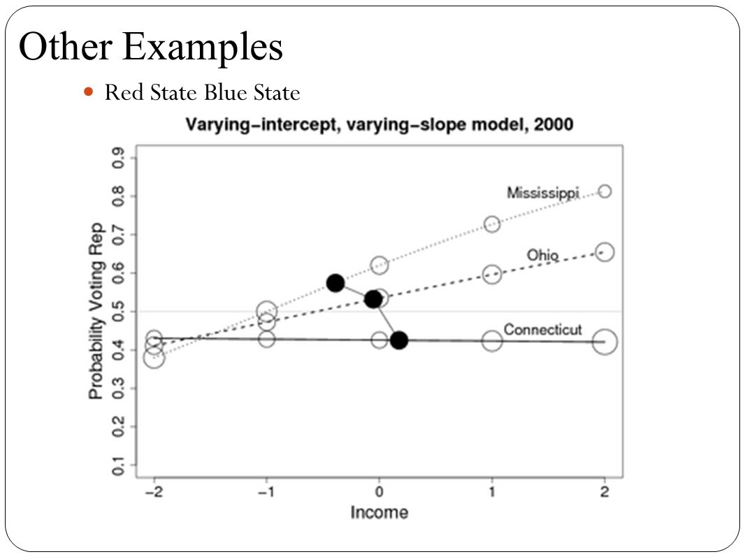 Red State Blue State Other Examples