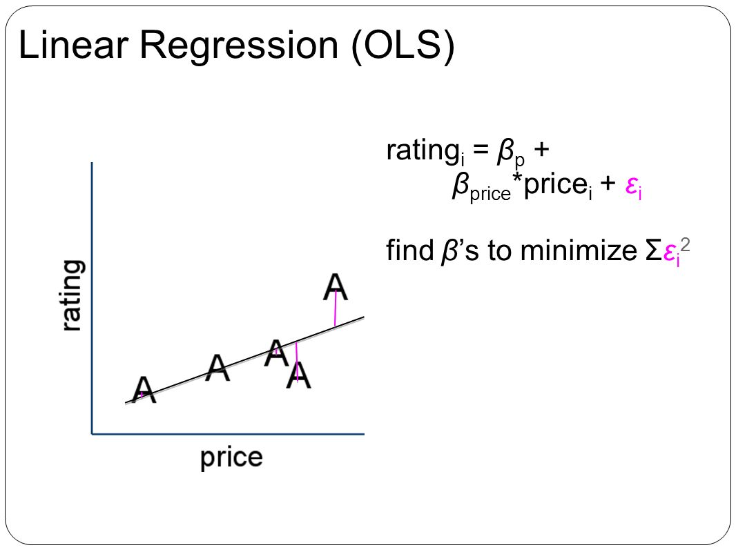 Linear Regression (OLS) rating i = β p + β price *price i + ε i find βs to minimize Σε i 2