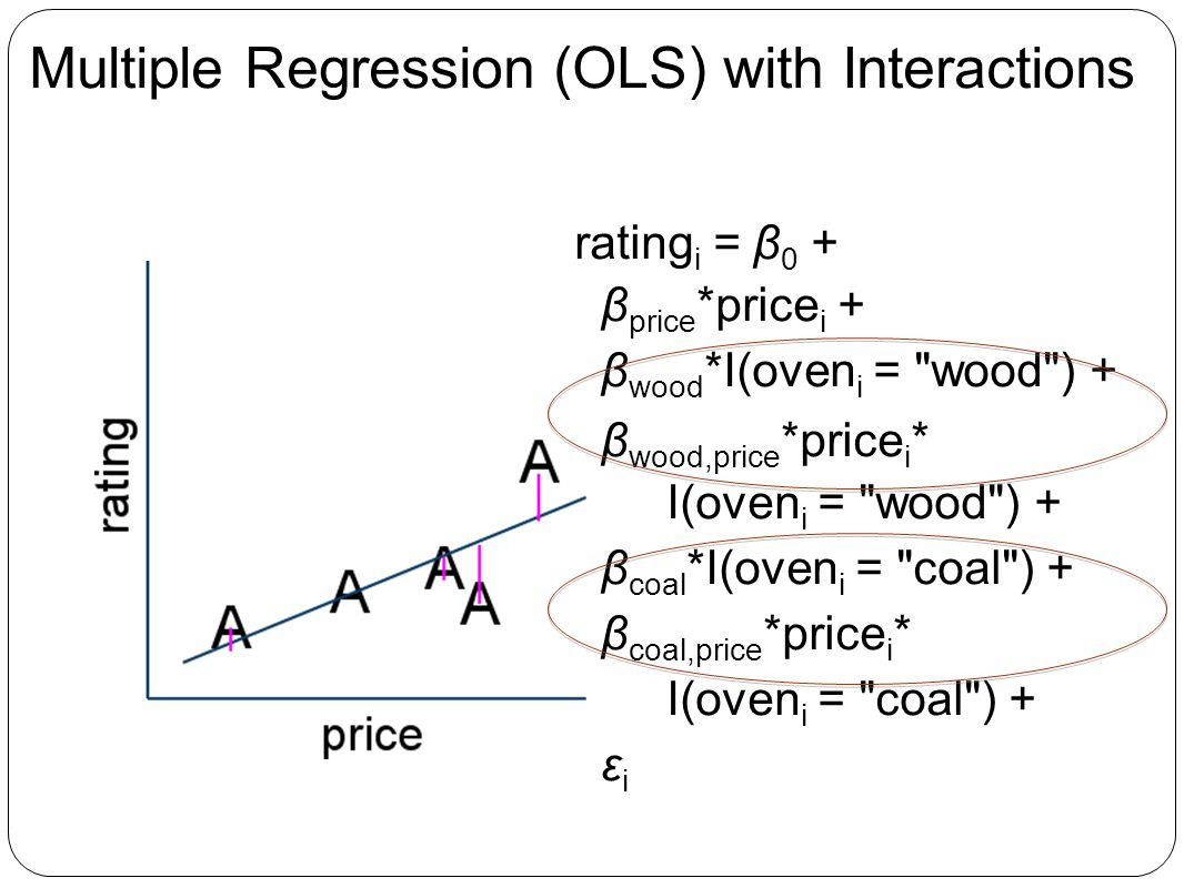 Multiple Regression (OLS) with Interactions rating i = β 0 + β price *price i + β wood *I(oven i = wood ) + β wood,price *price i * I(oven i = wood ) + β coal *I(oven i = coal ) + β coal,price *price i * I(oven i = coal ) + ε i