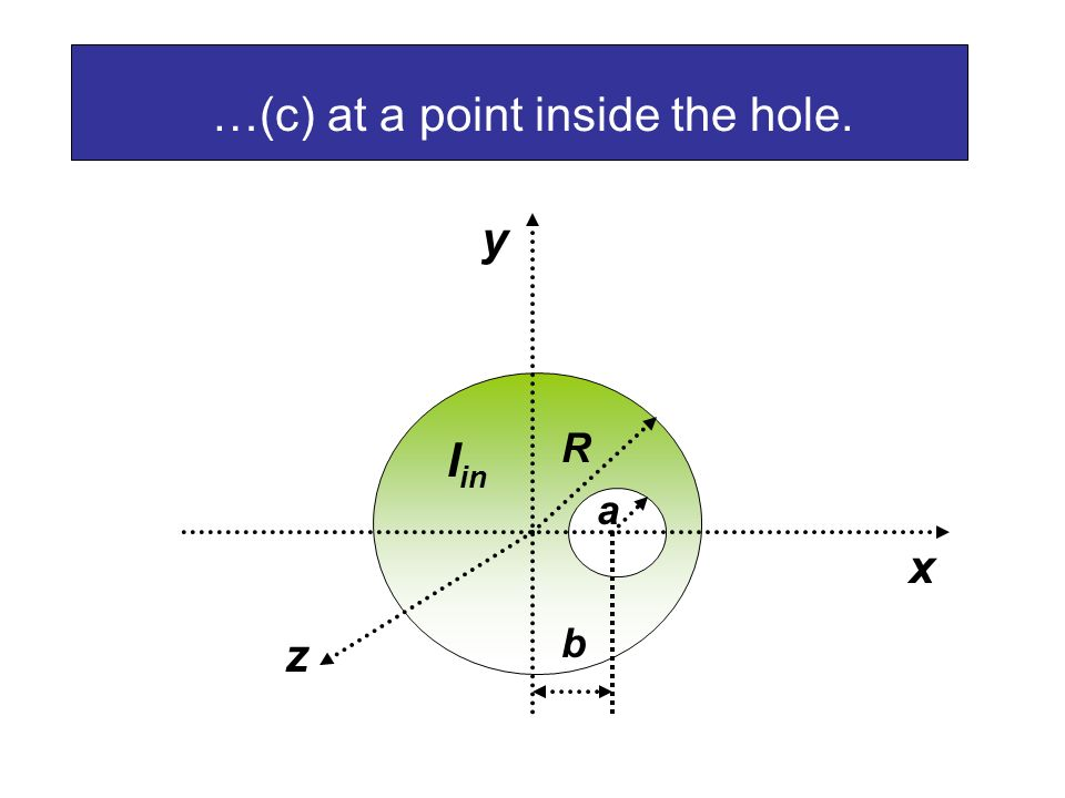 …(c) at a point inside the hole. a R b I in x y z