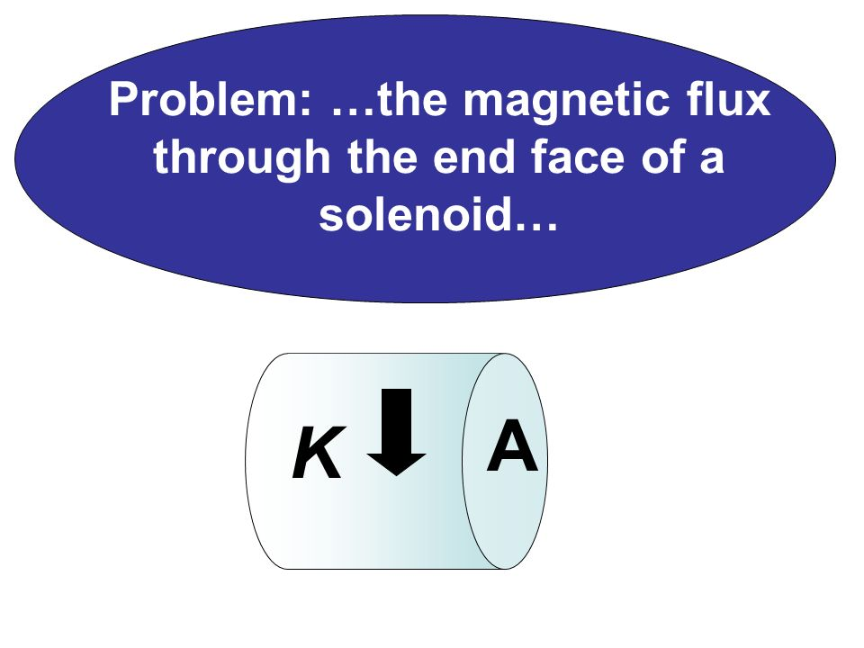 Problem: …the magnetic flux through the end face of a solenoid… A K