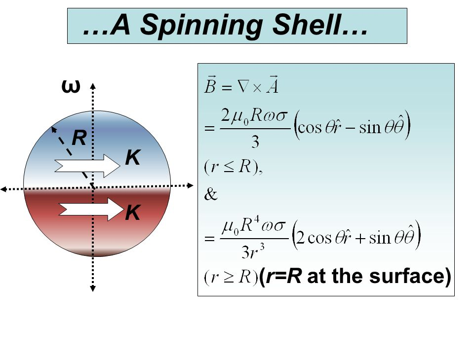 …A Spinning Shell… ω K K R (r=R at the surface)