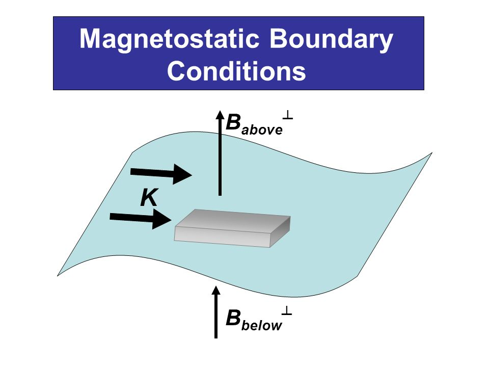 Magnetostatic Boundary Conditions K B above B below